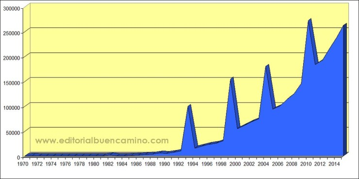 Estadística de peregrinos del Camino de Santiago