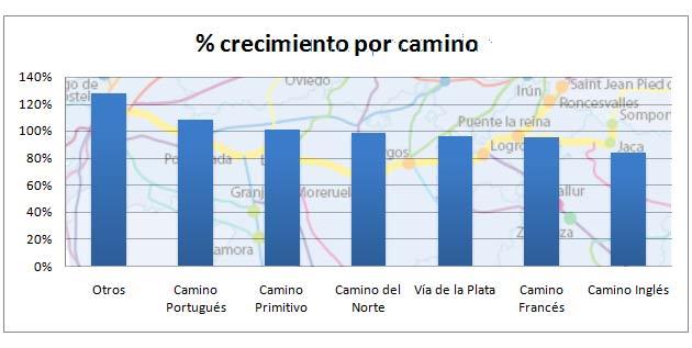 crecimiento peregrinos agosto Camino de Santiago