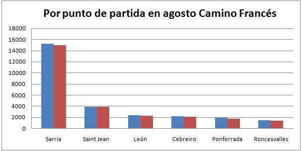 punto de partida Camino de Santiago